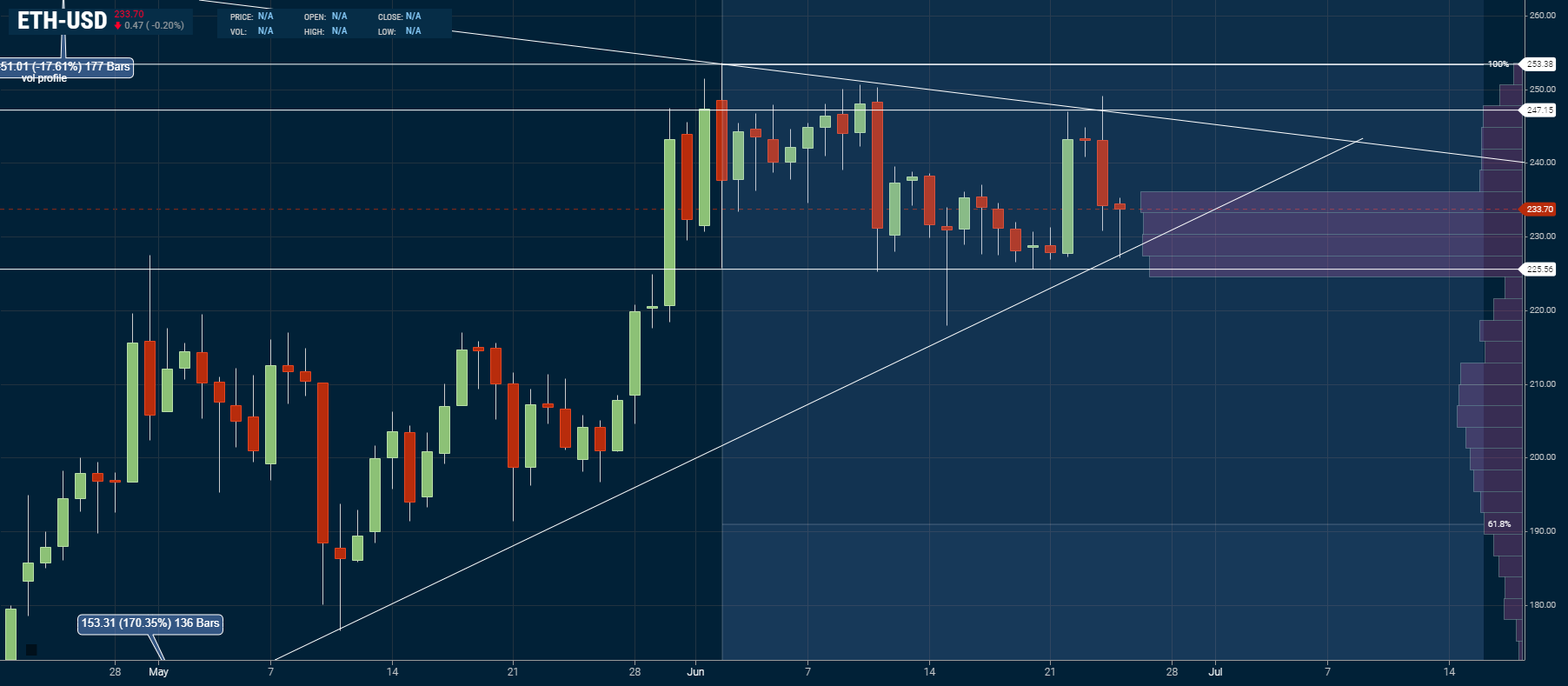 Ethereum daily chart Anaylsis