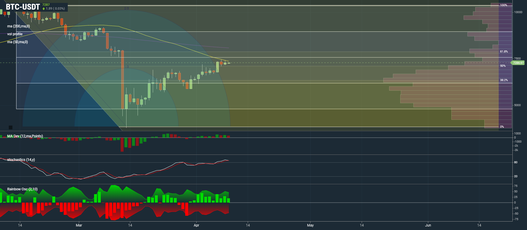 Bitcoin: Patience Is Key