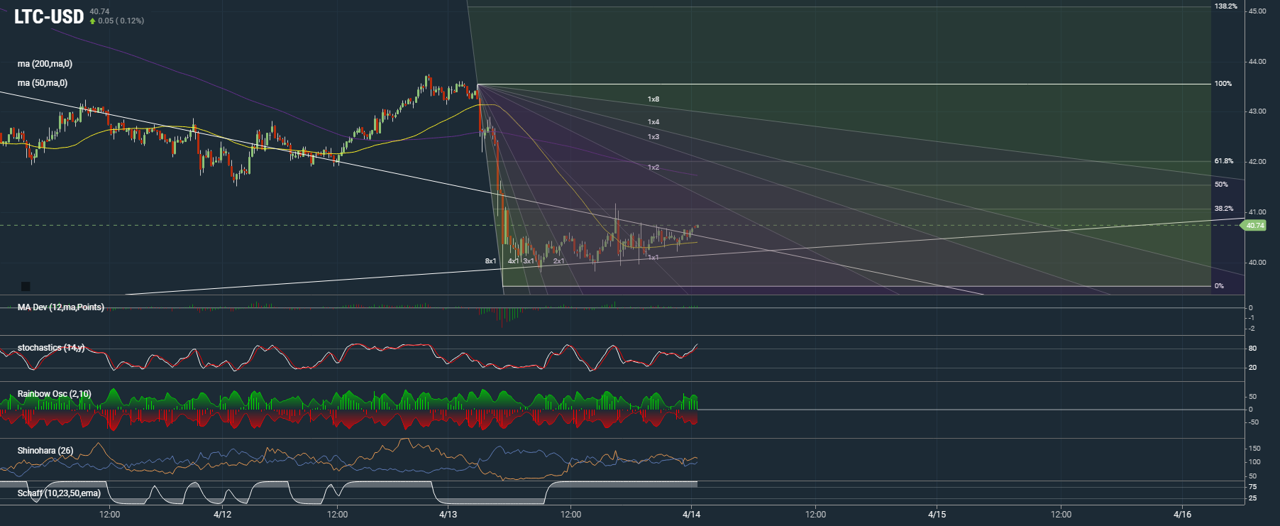 Litecoin Consolidates Before A Big Move