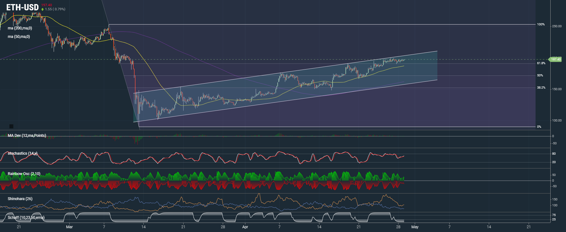 Is Ethereum Ready To Break The Channel?