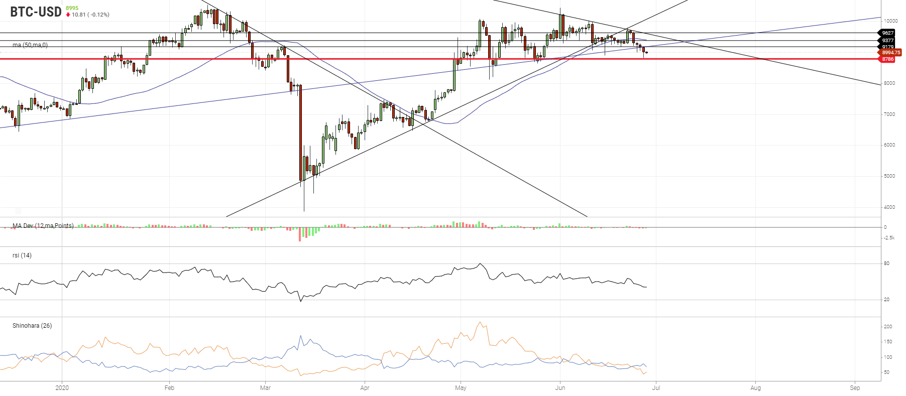 BTC Has Broken Below The Symmetrical Triangle