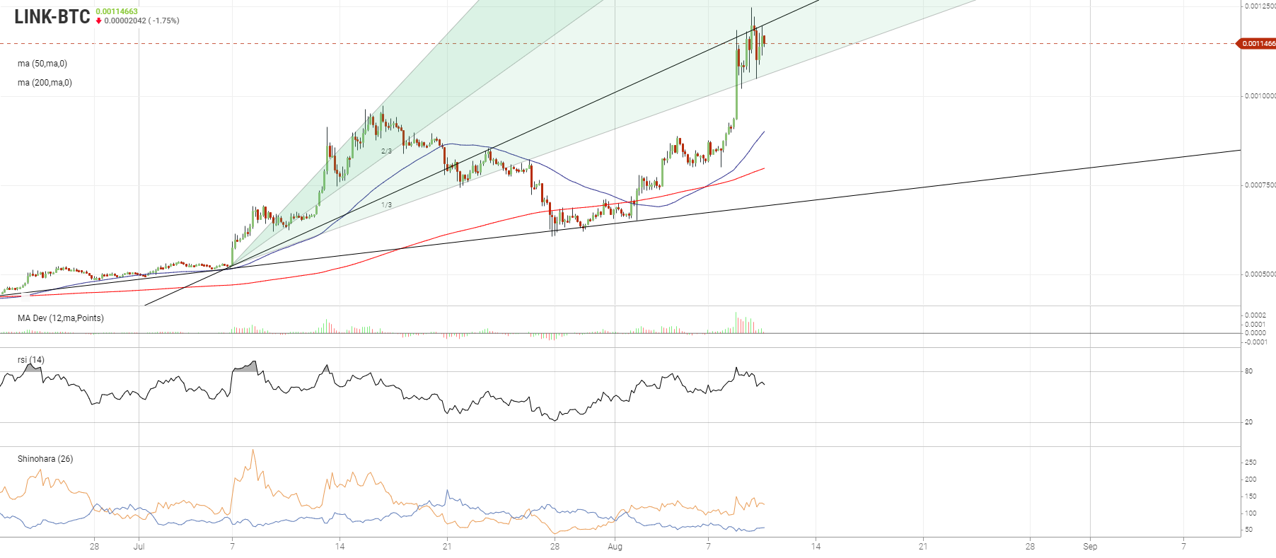 Chainlink (LINK) Risks Major Correction