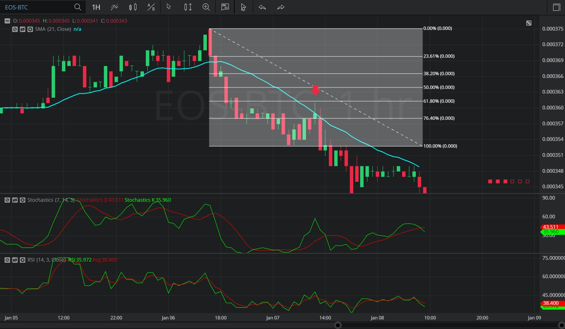 EOS Fizzles and Bitcoin (BTC) Sizzles in this Technical Sell-Off